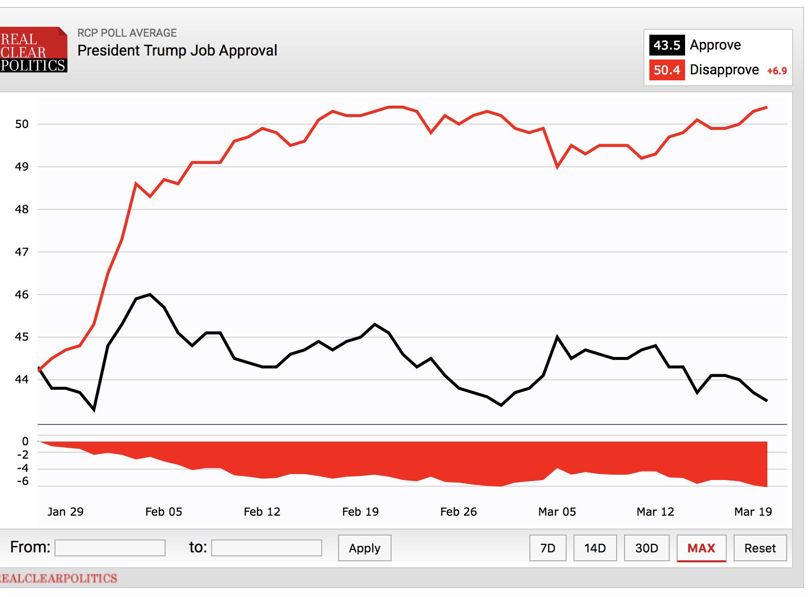 Umfragewerte Trump